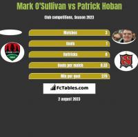 Mark O'Sullivan vs Patrick Hoban h2h player stats