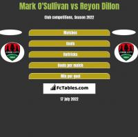 Mark O'Sullivan vs Reyon Dillon h2h player stats