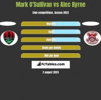 Mark O'Sullivan vs Alec Byrne h2h player stats