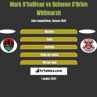 Mark O'Sullivan vs Beineon O'Brien Whitmarsh h2h player stats