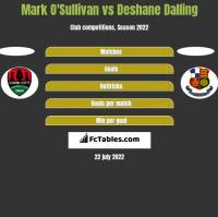Mark O'Sullivan vs Deshane Dalling h2h player stats