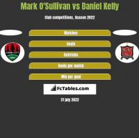Mark O'Sullivan vs Daniel Kelly h2h player stats