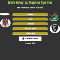 Mark Oxley vs Stephen Bywater h2h player stats