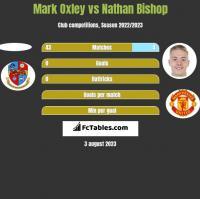 Mark Oxley vs Nathan Bishop h2h player stats