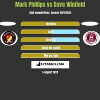Mark Phillips vs Dave Winfield h2h player stats