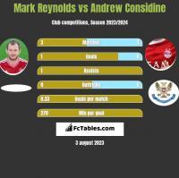 Mark Reynolds vs Andrew Considine h2h player stats