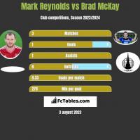 Mark Reynolds vs Brad McKay h2h player stats