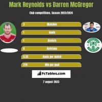 Mark Reynolds vs Darren McGregor h2h player stats