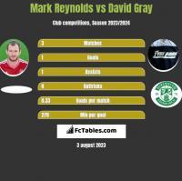 Mark Reynolds vs David Gray h2h player stats