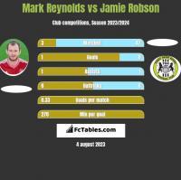 Mark Reynolds vs Jamie Robson h2h player stats