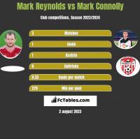 Mark Reynolds vs Mark Connolly h2h player stats