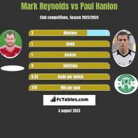 Mark Reynolds vs Paul Hanlon h2h player stats