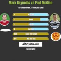 Mark Reynolds vs Paul McGinn h2h player stats