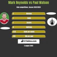 Mark Reynolds vs Paul Watson h2h player stats