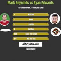 Mark Reynolds vs Ryan Edwards h2h player stats