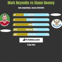 Mark Reynolds vs Shaun Rooney h2h player stats