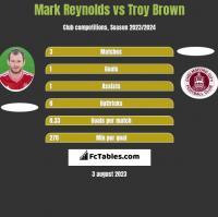 Mark Reynolds vs Troy Brown h2h player stats