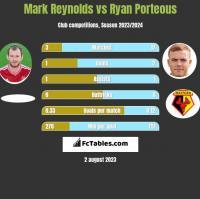 Mark Reynolds vs Ryan Porteous h2h player stats