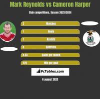 Mark Reynolds vs Cameron Harper h2h player stats