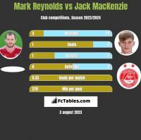 Mark Reynolds vs Jack MacKenzie h2h player stats