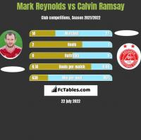 Mark Reynolds vs Calvin Ramsay h2h player stats