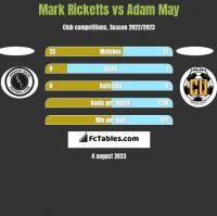 Mark Ricketts vs Adam May h2h player stats
