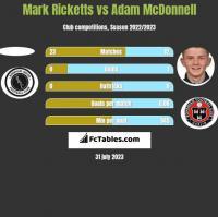Mark Ricketts vs Adam McDonnell h2h player stats