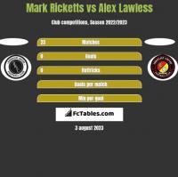 Mark Ricketts vs Alex Lawless h2h player stats