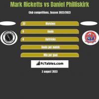 Mark Ricketts vs Daniel Philliskirk h2h player stats