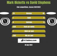 Mark Ricketts vs David Stephens h2h player stats