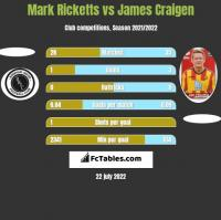 Mark Ricketts vs James Craigen h2h player stats