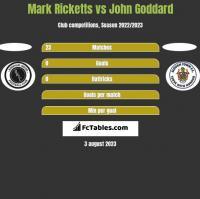 Mark Ricketts vs John Goddard h2h player stats