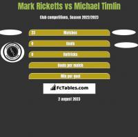 Mark Ricketts vs Michael Timlin h2h player stats