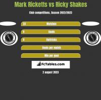 Mark Ricketts vs Ricky Shakes h2h player stats