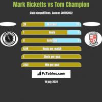 Mark Ricketts vs Tom Champion h2h player stats