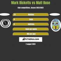 Mark Ricketts vs Matt Buse h2h player stats