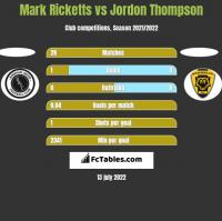 Mark Ricketts vs Jordon Thompson h2h player stats