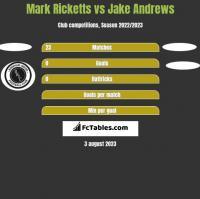 Mark Ricketts vs Jake Andrews h2h player stats