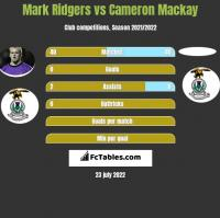 Mark Ridgers vs Cameron Mackay h2h player stats