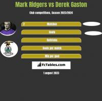 Mark Ridgers vs Derek Gaston h2h player stats