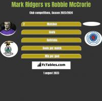 Mark Ridgers vs Robbie McCrorie h2h player stats