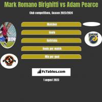Mark Romano Birighitti vs Adam Pearce h2h player stats