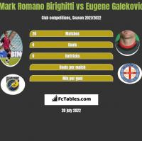 Mark Romano Birighitti vs Eugene Galekovic h2h player stats