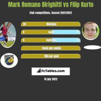 Mark Romano Birighitti vs Filip Kurto h2h player stats