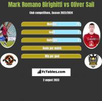 Mark Romano Birighitti vs Oliver Sail h2h player stats