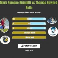 Mark Romano Birighitti vs Thomas Heward-Belle h2h player stats