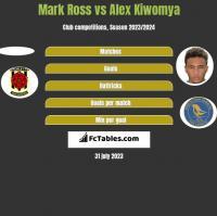 Mark Ross vs Alex Kiwomya h2h player stats