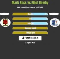 Mark Ross vs Elliot Newby h2h player stats