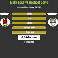 Mark Ross vs Michael Doyle h2h player stats