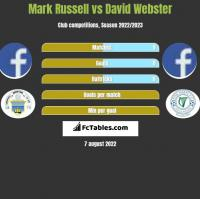 Mark Russell vs David Webster h2h player stats